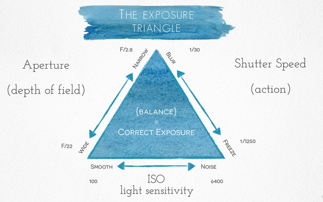 The magic of balance and the exposure triangle
